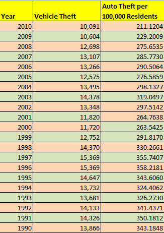 Table Showing Alabama Auto Theft, 1990 to 2010