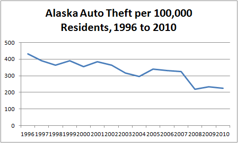 Chart Showing Declining Trend in Per Capita Auto Theft in Alaska from 1996 to 2010