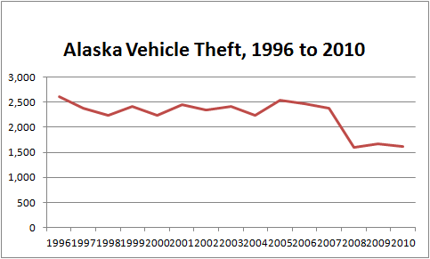 Chart Showing Decline in Overall Auto Theft in Alaska from 1996 to 2010