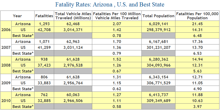 Table showing number of automobile fatalities in Arizona from 2006 to 2010