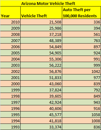 Table - Arizona motor vehicle theft, total and per capita, from 1993 to 2010