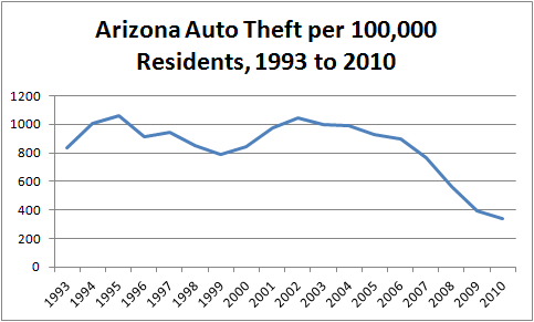 Chart illustrating the number of per capita stolen cars in Arizona from 1993 to 2010, showing a sharp decline in 2009 and2010