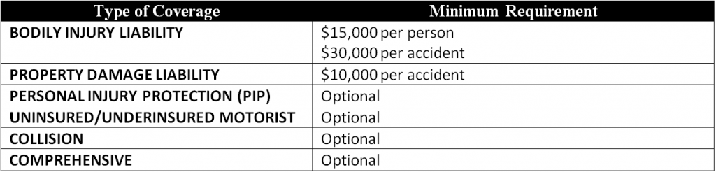 Table Showing Arizona Minimum Car Insurance Requirements as of 2012