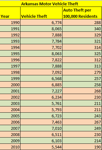 Table Showing Arkansas Auto Theft from 1990 until 2010