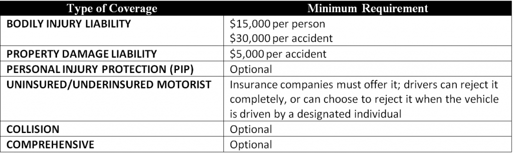Table - California Minimum Auto Insurance Required Coverage Amounts 2012
