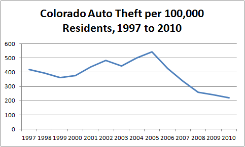 Graph charting per-capita automobile theft in Colorado from 1997 through 2010. Motor vehicle theft began decreasing dramatically in 2005.