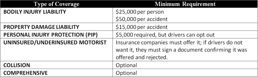 Table of Colorado Car Insurance Requirements, 2012