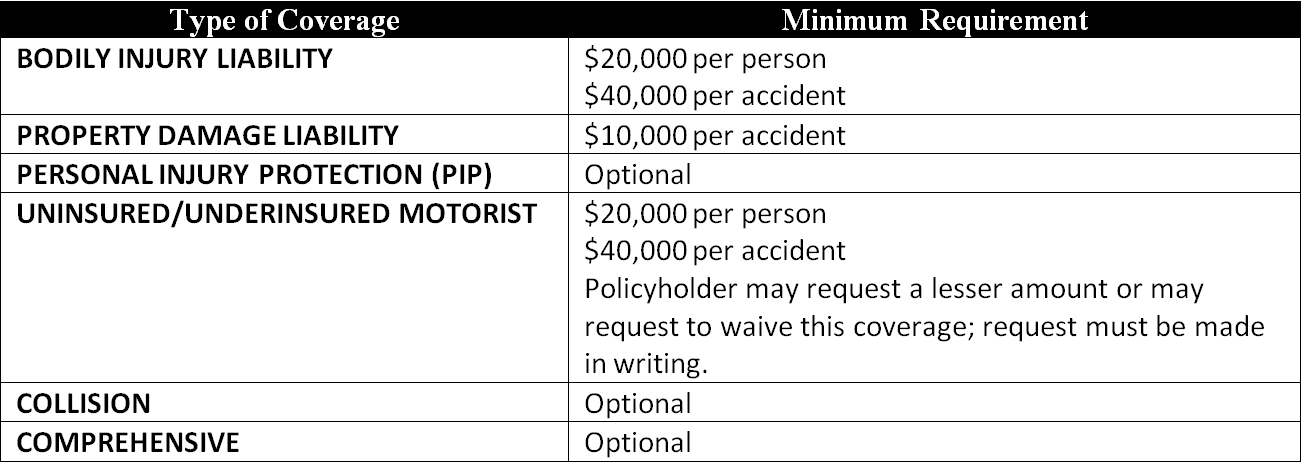 Car Insurance In Connecticut