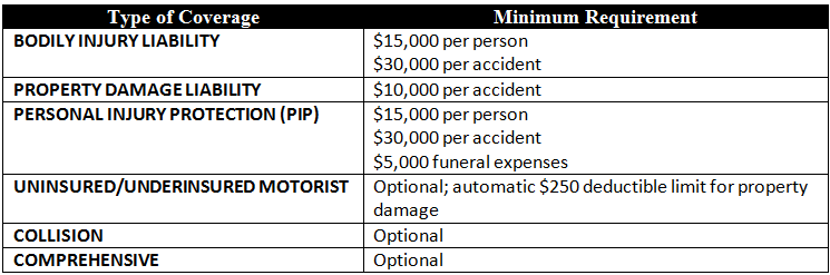 Table: minimum auto insurance coverage required in Delaware