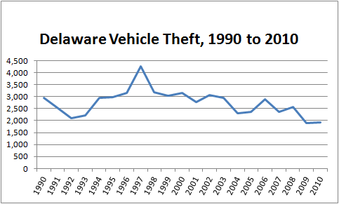 Graph: total number of stolen cars in Delaware, 1990 to 2010