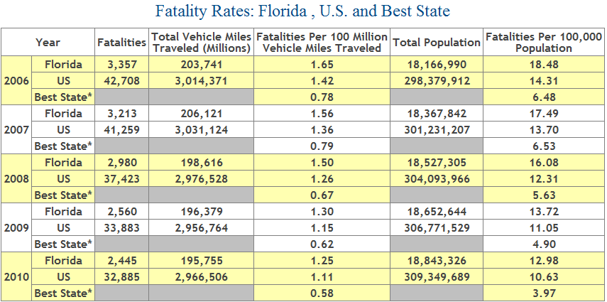 Deaths from car accidents in Florida - 2006 to 2010