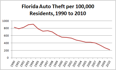 Chart - Motor Vehicle Theft per capita in Florida, 1990 to 2010