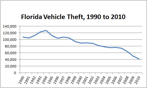 Chart showing number of stolen cars in Florida from 1990 until 2010