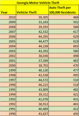 Table showing number of stolen cars in Georgia from 1990 until 2010