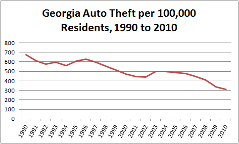Chart showing per-capita motor vehicle theft in Georgia, 1990 to 2010