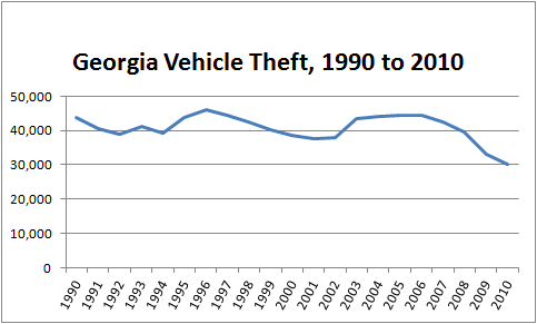 Graph showing total number of stolen cars in Georgia from 1990 to 2010