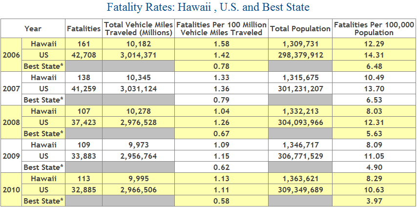 Table Showing Deaths from Car Accidents in Hawaii, 2006 to 2010