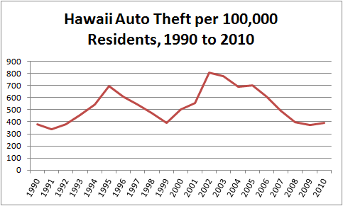Chart of Motor Vehicle Theft Per Capita in Hawaii from 1990 to 2010