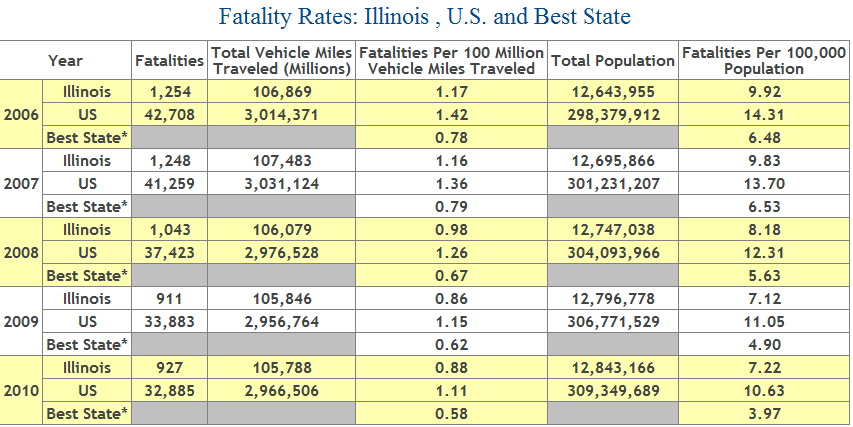Deaths from Car Accidents in Illinois, 2006-2010