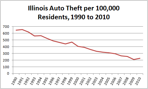 Chart showing Illinois motor vehicle thefts per capita, 1990 to 2010
