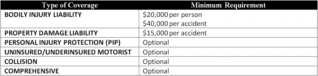 Table showing minimum required amounts of car insurance coverage in Illinois
