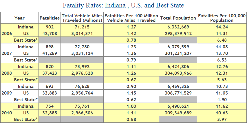 Table showing number of deaths from car accidents in the state of Indiana, 2006 to 2010