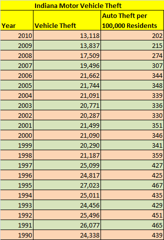 Table showing number of motor vehicle thefts in Indiana, 1990 to 2010