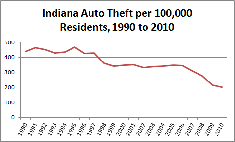 Chart showing per capita motor vehicle theft in the state of Indiana from 1990 to 2010