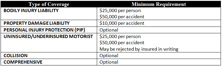 Table showing minimum required auto insurance coverage in Indiana