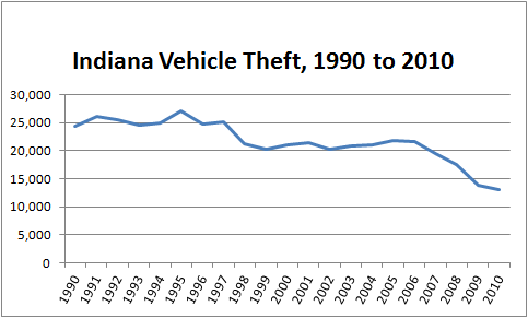 Chart showing decline in total motor vehicle theft in Indiana from 1990 to 2010