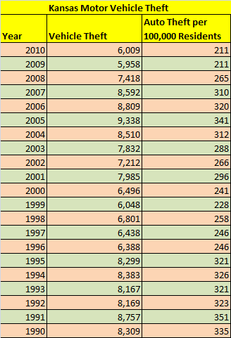 Table showing number of stolen cars in Kansas, total and per capita, from 1990 to 2010