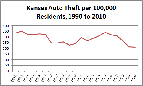Kansas per capita motor vehicle theft from 1990 to 2010