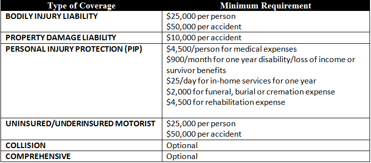 Table detailing minimum car insurance coverage requirements in the state of Kansas