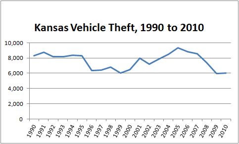 Chart showing total number of stolen cars in Kansas over the past 20 years