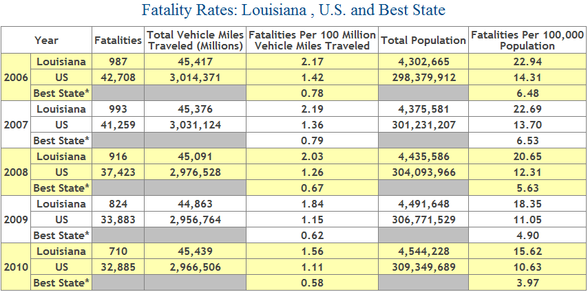 Table showing number of deaths from car crashes in Louisiana, 2006 to 2010
