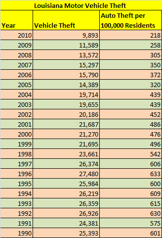 Table showing number of stolen cars in Louisiana, 1990 to 2010