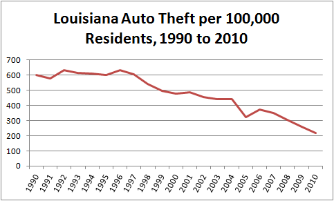 Chart showing per capita motor vehicle theft in Louisiana, 1990 to 2010, with a sharp decline in recent years