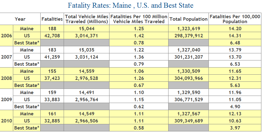 Auto Fatality - Number of Deaths from Car Accidents in Maine, 2006 to 2010