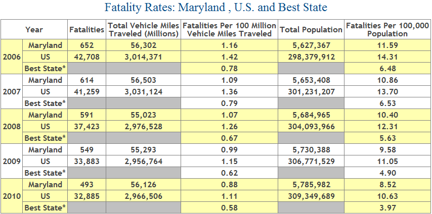 Auto Fatality Rate - Number of Deaths from Car Accidents in Maryland, 2006 to 2010