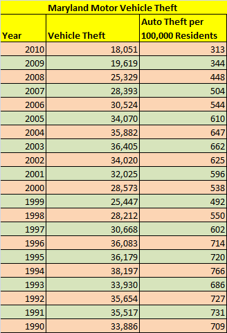 Table: Stolen cars in Maryland, total and per capita, 1990 to 2010