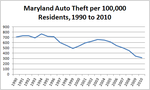 Graph showing motor vehicle theft rate per capita in Maryland, 1990 to 2010