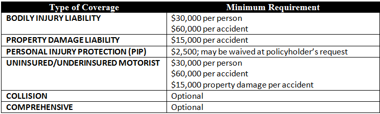 Maryland required minimum auto insurance coverage, 2012
