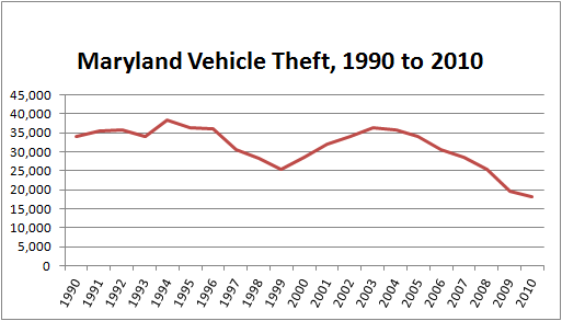 Chart showing the number of stolen cars in Maryland, 1990 to 2010