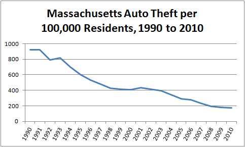 Chart showing per-capita motor vehicle theft rate for Massachusetts, 1990 to 2010