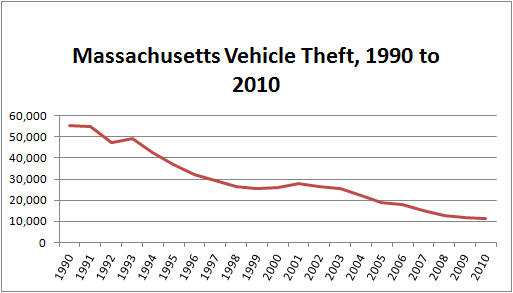 Chart: Total number of stolen cars in Massachusetts per year, 1990 to 2010