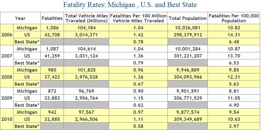 Table showing number of auto accident deaths in the state of Michigan, 2006 through 2010
