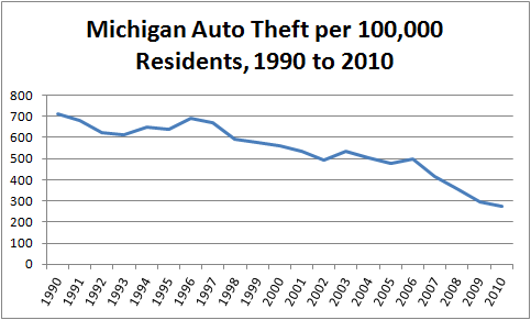 Graph showing the decline in per capita auto theft in Michigan from 1990 through 2010