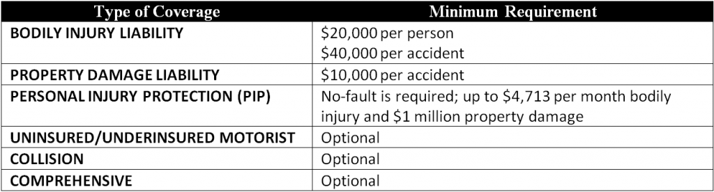 Table showing minimum auto insurance requirements in Michigan