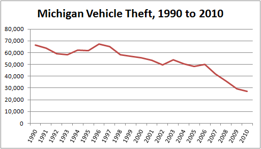 Chart illustrating the decline in total cars stolen from 1990 to 2010 in Michigan
