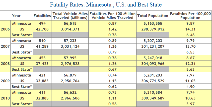 Chart showing deaths from car accidents in Minnesota, 2006-2010